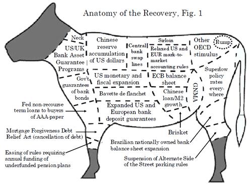 Анатомия экономического восстановления.