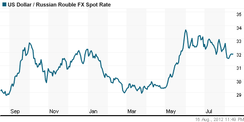 Официальный курс евро к доллару