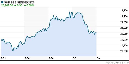 График индекса BSE SENSEX (India).