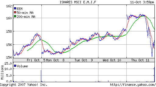 iShares MSCI Emerg Mkts Index (EEM)