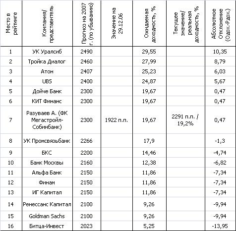 Рейтинг точности прогнозов инвестиционных компаний на 2007 год.