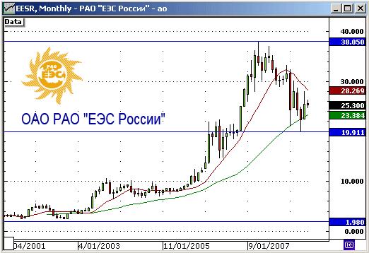 ОАО РАО ЕЭС России