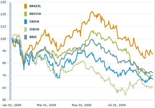 Сравнительная динамика индексов стран BRIC