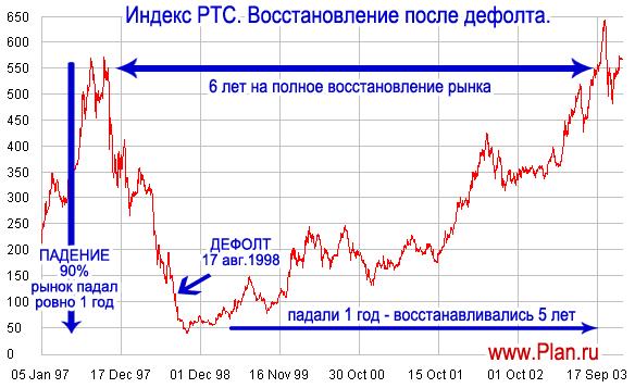 Дефолт в России 2017 прогнозы. Будет ли