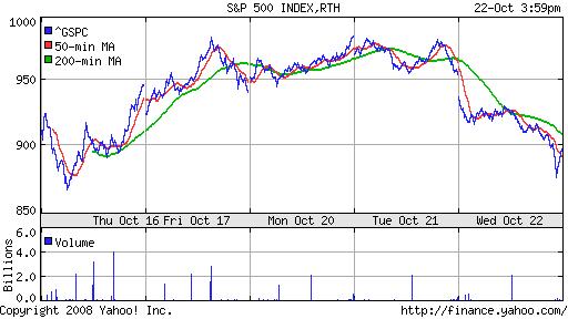 Финансы и финансовый рынок