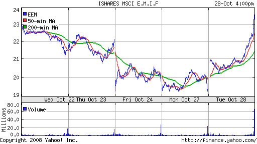 iShares MSCI Emerg Mkts Index (EEM)