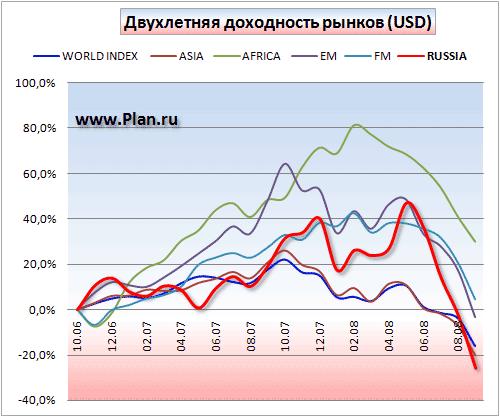 График доходности России и мировых фондовых рынков. Период два года.