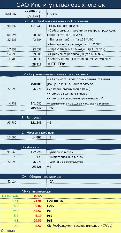 Институт Стволовых Клеток Человека. Финансовые показатели. ИПО.