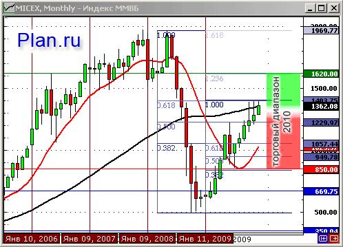 Прогноз по индексу ММВБ на 2010 год.