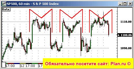 На индексе S&P500 сформировался паттерн: МММ.