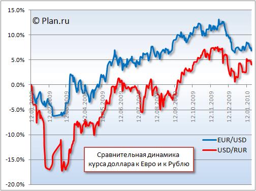Курс доллара к гривне динамика