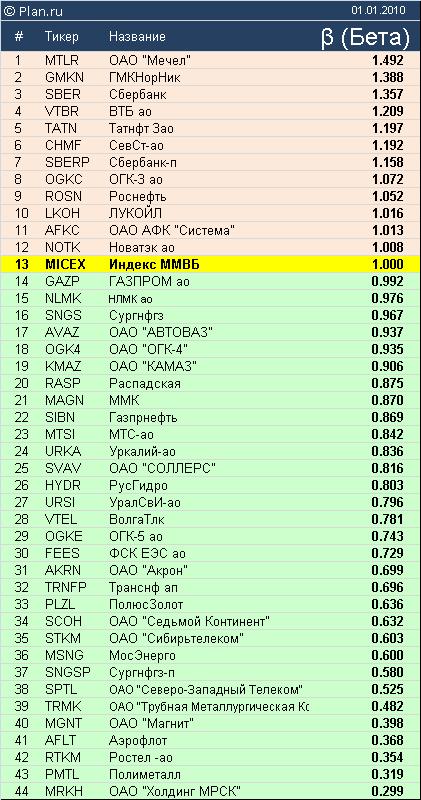 Бета коэффициенты российского рынка акций.
