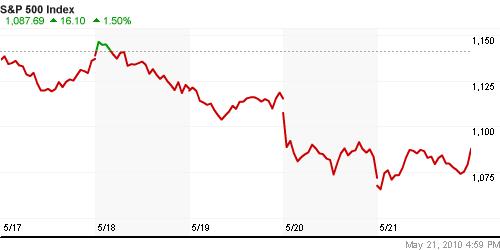 Современный валютный рынок