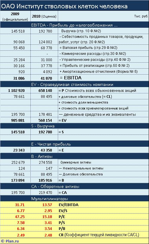 Коэффициент котировки акции