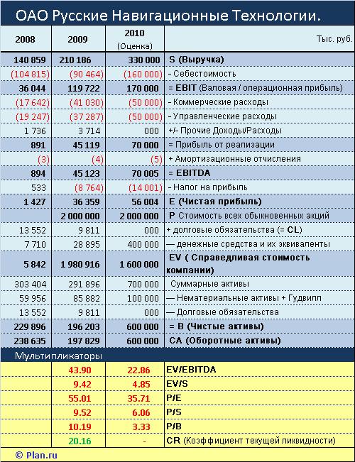 Русские Навигационные Технологии (РНТ). Финансовые показатели и мультипликаторы.