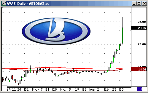 Автоваз. Технический анализ акций.