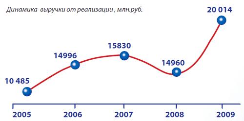 График котировок акций газпрома