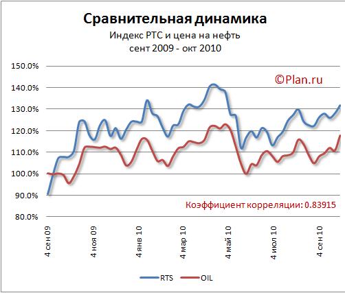 Корреляция нефтяных котировок и индекса РТС.