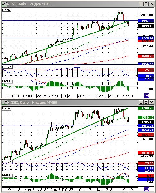 Технический анализ индексов РТС и ММВБ.