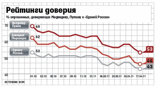 График Путина и Медведева.