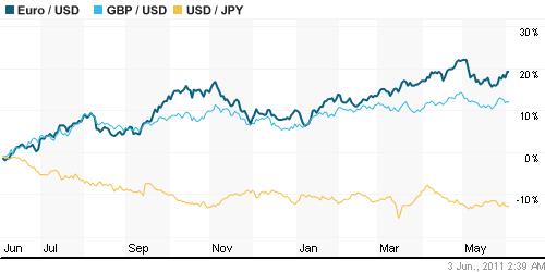 Азиатский валютный рынок