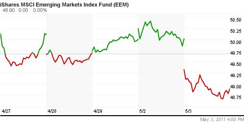 Финансовый рынок как регулятор экономики