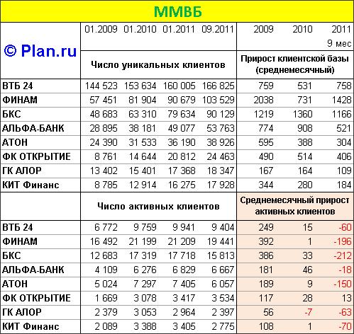 Количество активных клиентов у российских брокеров снижается.