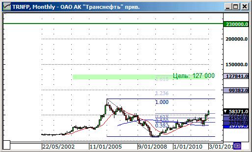 Акции Транснефти график. Цели роста. Прогноз.