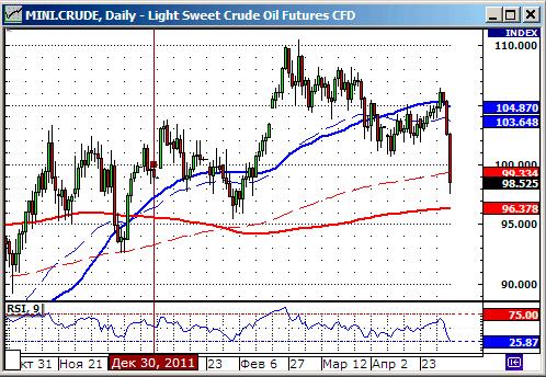 График изменения исторических цен на нефть: Crude oil.