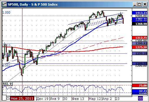 Технический анализ индекса S&P500.