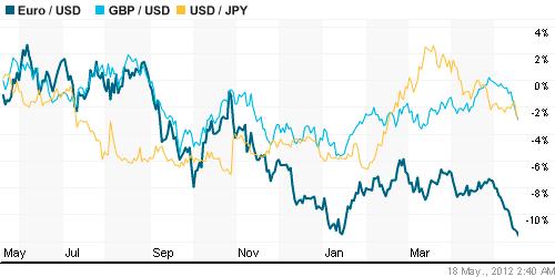 Основные индикаторы финансового рынка