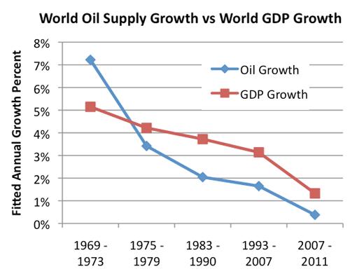 Сравнение мирового ВВП и спроса на нефть. Корреляция.