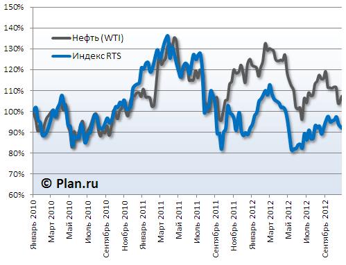Сравнение графиков нефти и индекса РТС. Корреляция.
