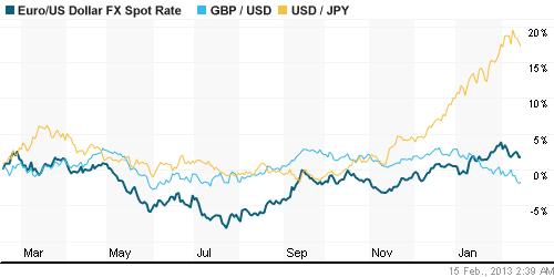Курс валют доллар йена