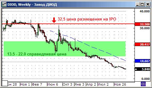 Завод Диод (биодобавки). Цена и график акций. IPO. Справедливая стоимость.