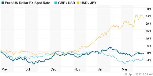 Номинальный валютный курс бывает