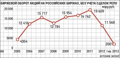 Биржевые обороты на Московской бирже ММВБ-РТС.
