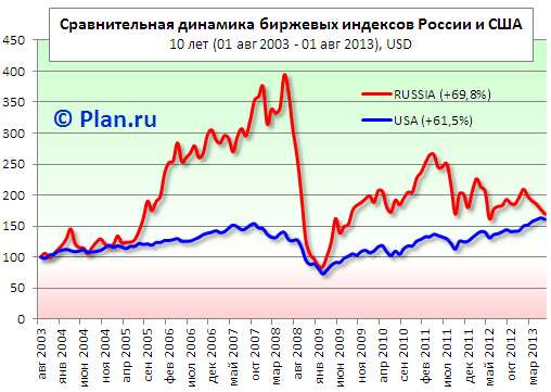 Сравнительная динамика биржевых индексов Росси и США. MSCI Russia vs MSCI US.