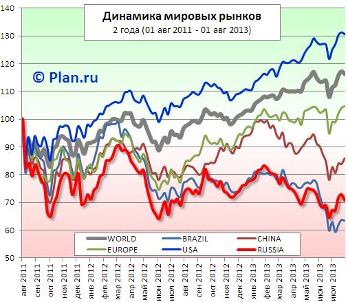 Сравнительная динамика биржевых индексов. Россия. США. Китай. Бразилия. MSCI World Index.
