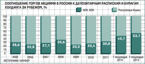 Динамика оборота торгов российскими акциями на московской бирже и на западных биржах.