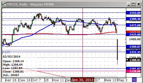 Обвал российского рынка акций. Cм. весь рынок >>