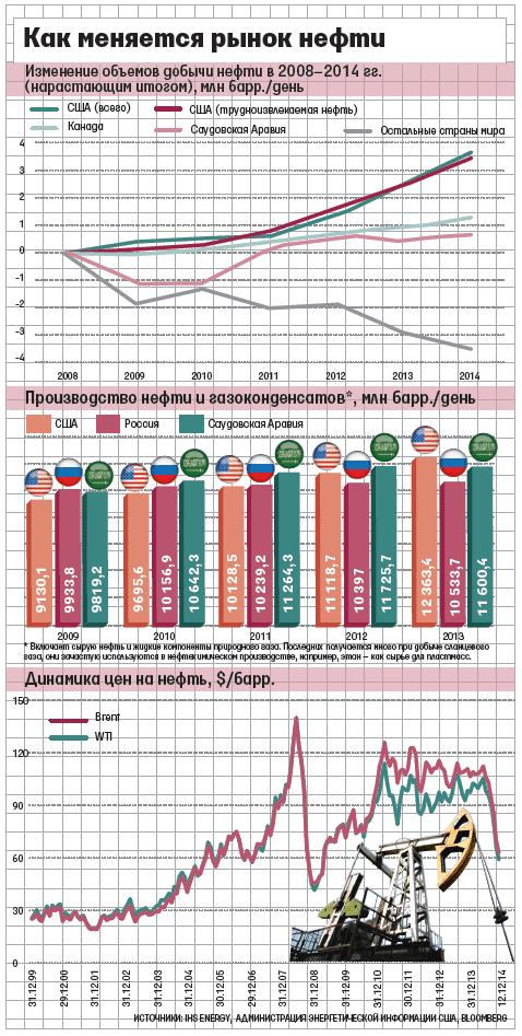 Дианмика мировой добычи нефти. Инфографика. Россия - США - Саудовская Аравия.