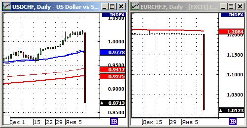 Резкое укрепление швейцарского франка.