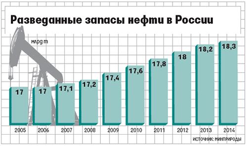 Запасы нефти в России.