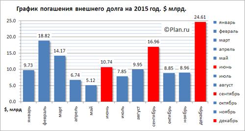 Минтруда России прогнозирует дальнейшее падение реальных зарплат в стране - Цензор.НЕТ 9232