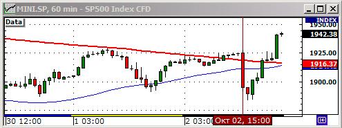 Технический анализ фьючерса на индекс S&P 500.