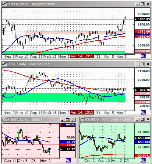 Графики индекса РТМ, ММВБ, нефти и курса рубля к доллару. Технический анализ.