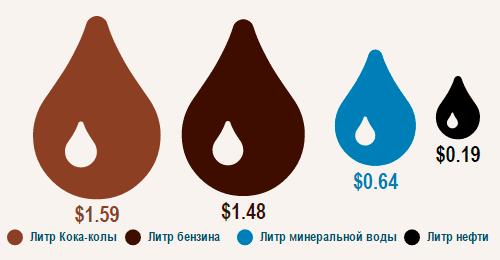 Стоимость нефти, воды, бензина и Кока-Коллы