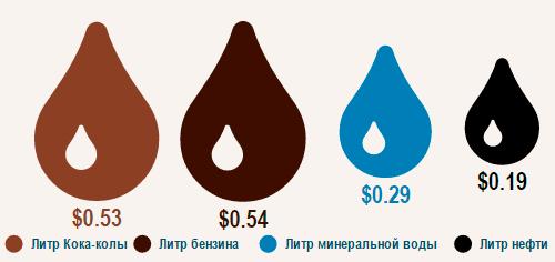 Стоимость нефти, воды, бензина и Кока-Колы