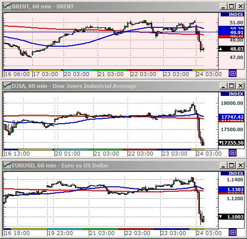Обвал рынков после первых новостей о выходе Великобритании из Евросоюза.